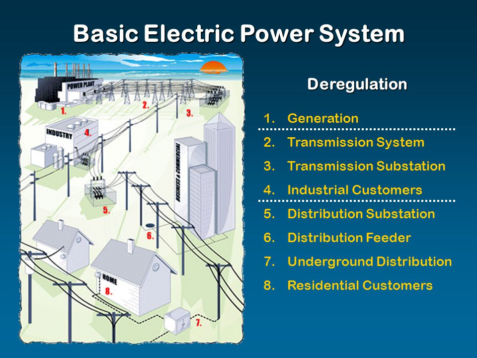 Basic Electric Power System 1.Generation 2.Transmission System 3.Transmission Substation 4.Industrial Customers 5.Distribution Substation 6.Distribution Feeder 7.Underground Distribution 8.Residential Customers Deregulation
