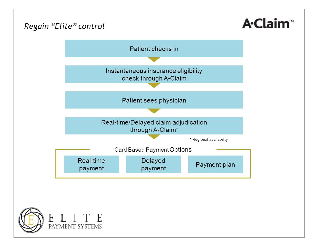 Patient checks in Instantaneous insurance eligibility check through A-Claim Patient sees physician Real-time/Delayed claim adjudication through A-Claim* * Regional availability Real-time payment Payment plan Delayed payment Card Based Payment Options Regain Elite control