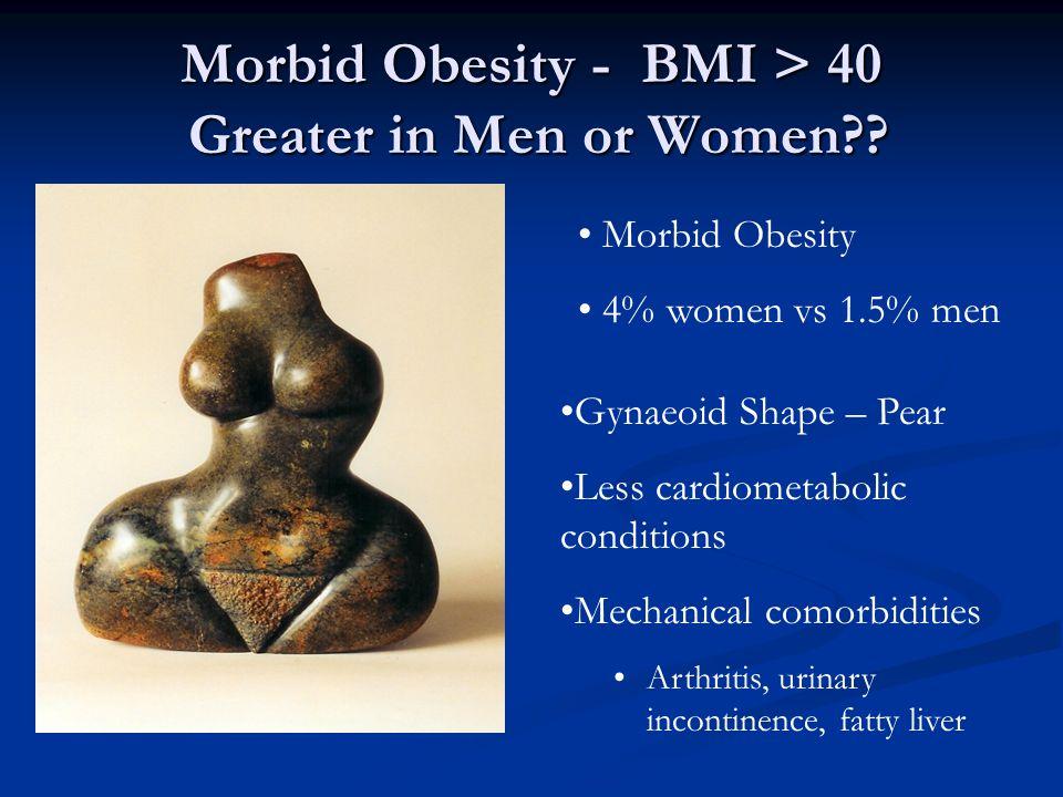 Morbid Obesity - BMI > 40 Greater in Men or Women .
