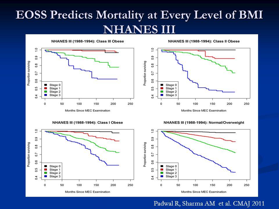 EOSS Predicts Mortality at Every Level of BMI NHANES III Padwal R, Sharma AM et al. CMAJ 2011