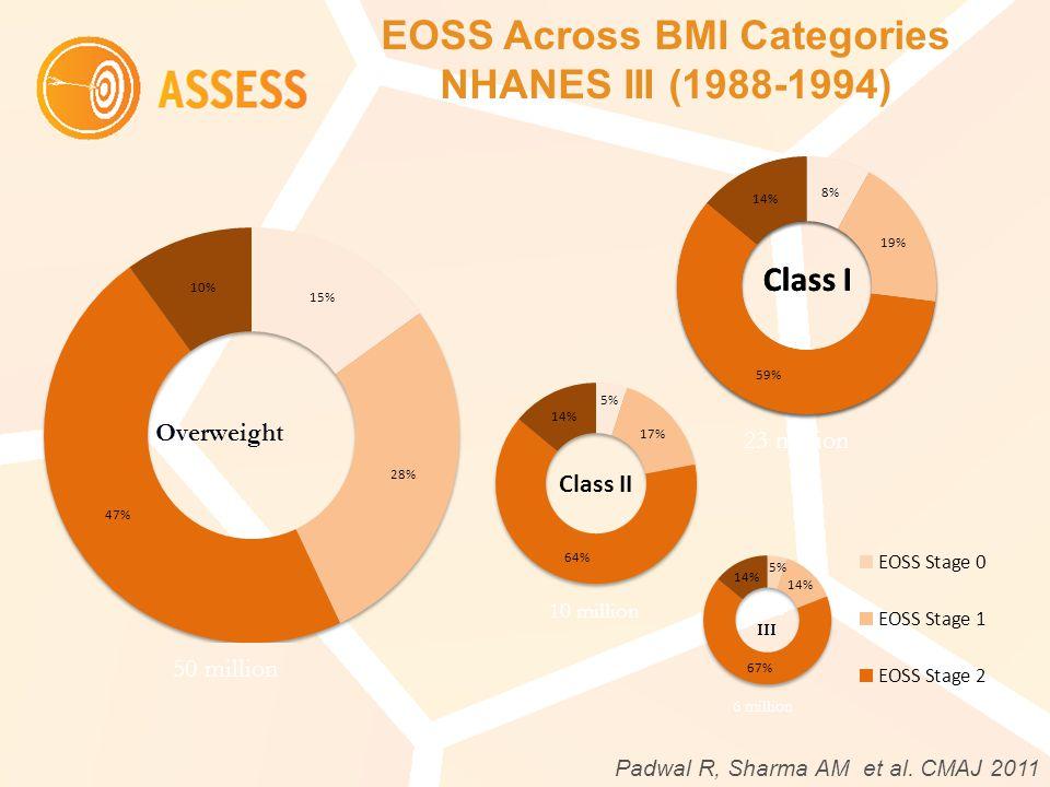 EOSS Across BMI Categories NHANES III (1988-1994) Overweight 50 million 23 million 10 million Class III 6 million Padwal R, Sharma AM et al.