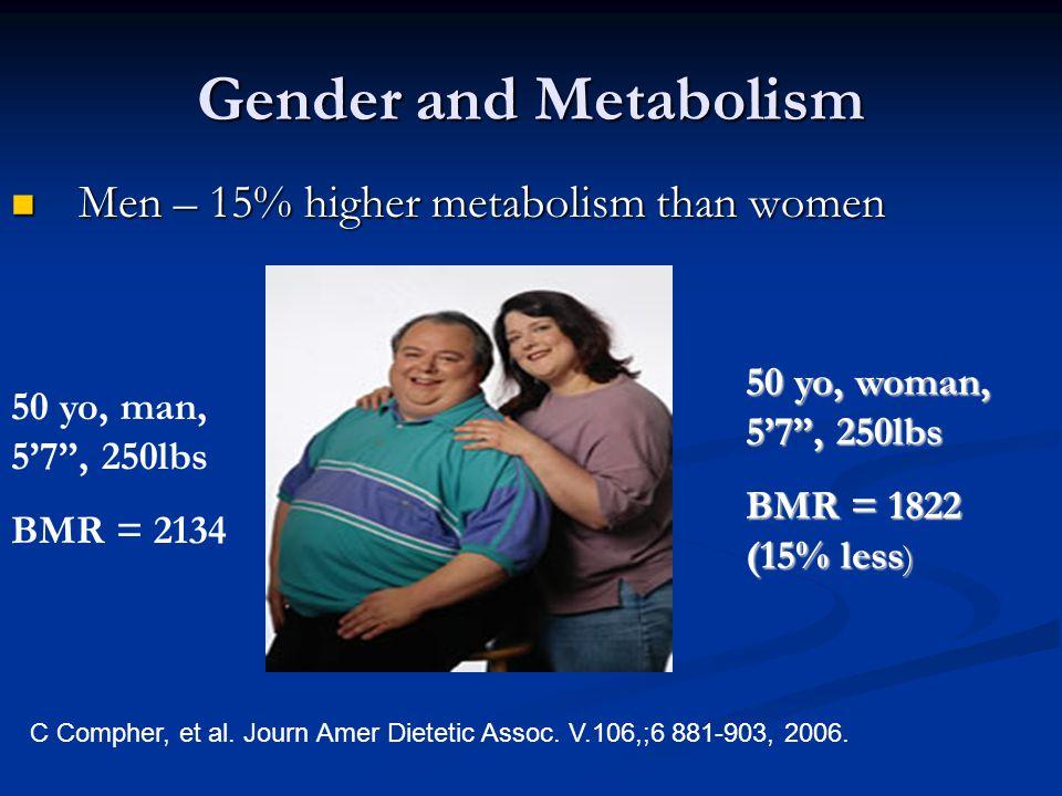 Gender and Metabolism Men – 15% higher metabolism than women Men – 15% higher metabolism than women 50 yo, man, 5'7 , 250lbs BMR = 2134 50 yo, woman, 5'7 , 250lbs BMR = 1822 (15% less ) C Compher, et al.