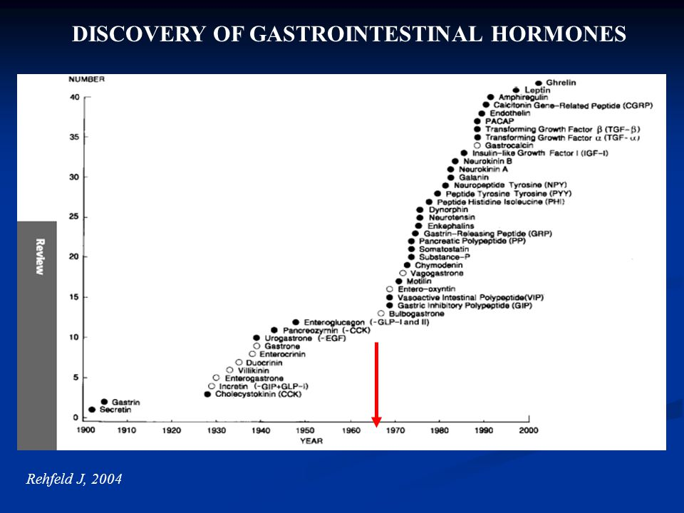 Rehfeld J, – Gastric Bypass DISCOVERY OF GASTROINTESTINAL HORMONES