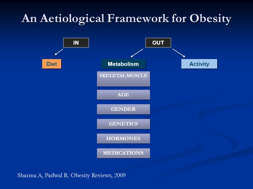An Aetiological Framework for Obesity Diet Activity OUTIN AGE GENDER GENETICS HORMONES SKELETAL MUSCLE MEDICATIONS SKELETAL MUSCLE Sharma A, Padwal R.