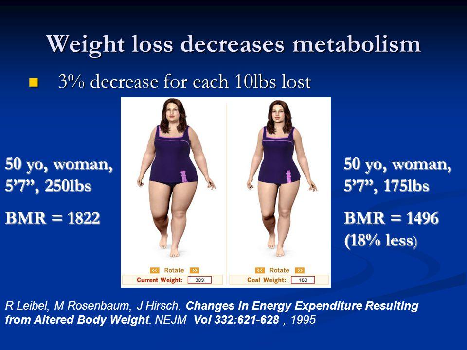 Weight loss decreases metabolism 3% decrease for each 10lbs lost 3% decrease for each 10lbs lost 50 yo, woman, 5'7 , 250lbs BMR = 1822 50 yo, woman, 5'7 , 175lbs BMR = 1496 (18% less ) R Leibel, M Rosenbaum, J Hirsch.