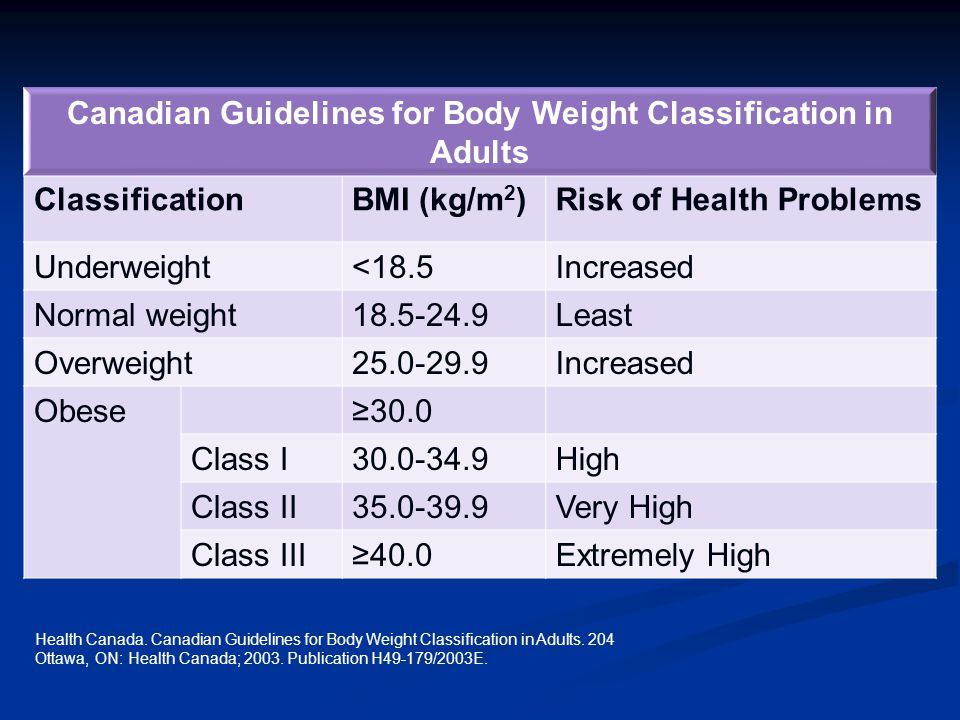 Canadian Guidelines for Body Weight Classification in Adults ClassificationBMI (kg/m 2 )Risk of Health Problems Underweight<18.5Increased Normal weight Least Overweight Increased Obese≥30.0 Class I High Class II Very High Class III≥40.0Extremely High Health Canada.