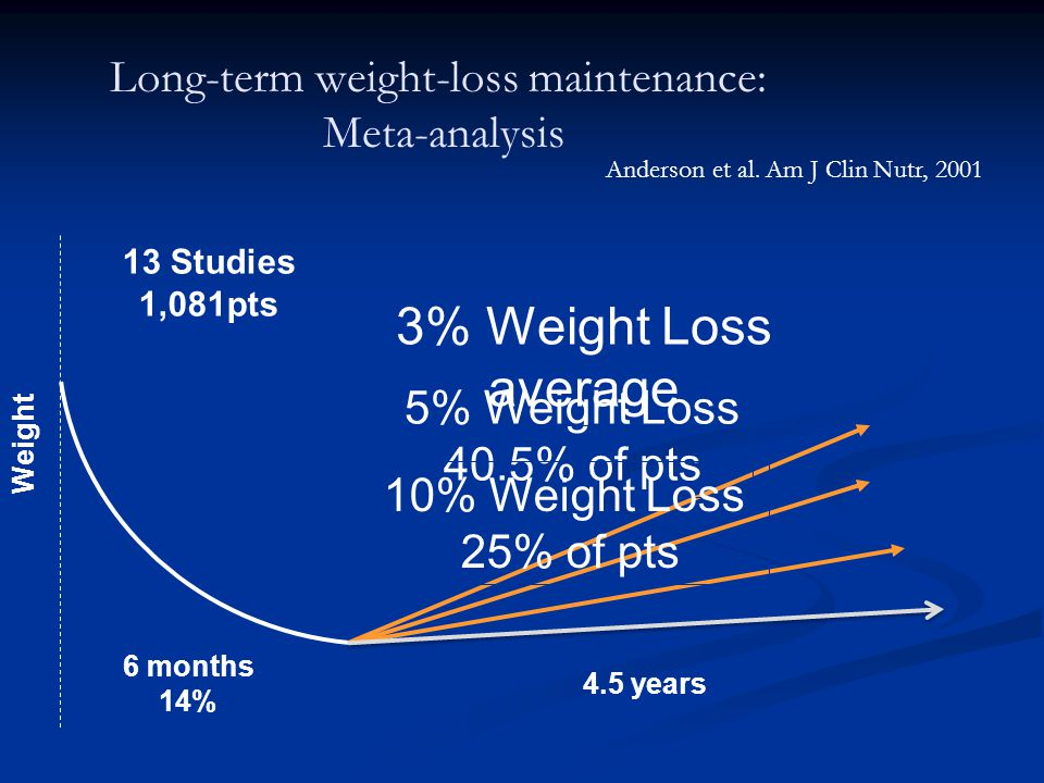 Long-term weight-loss maintenance: Meta-analysis 13 Studies 1,081pts 6 months 14% Weight Anderson et al.