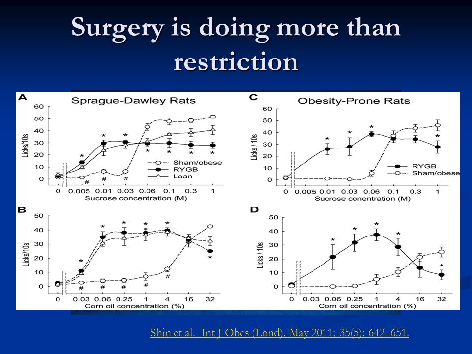 Surgery is doing more than restriction Shin et al. Int J Obes (Lond). May 2011; 35(5): 642–651.