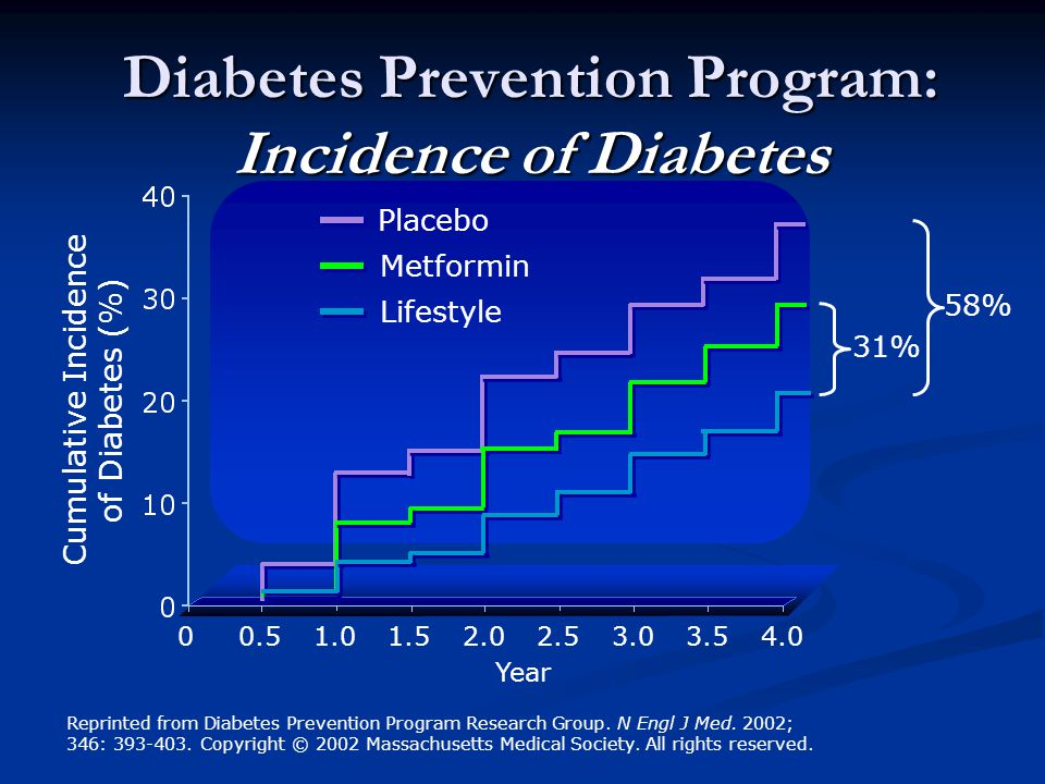 Diabetes Prevention Program: Incidence of Diabetes Cumulative Incidence of Diabetes (%) Year Placebo Metformin Lifestyle 31% 58% Reprinted from Diabetes Prevention Program Research Group.