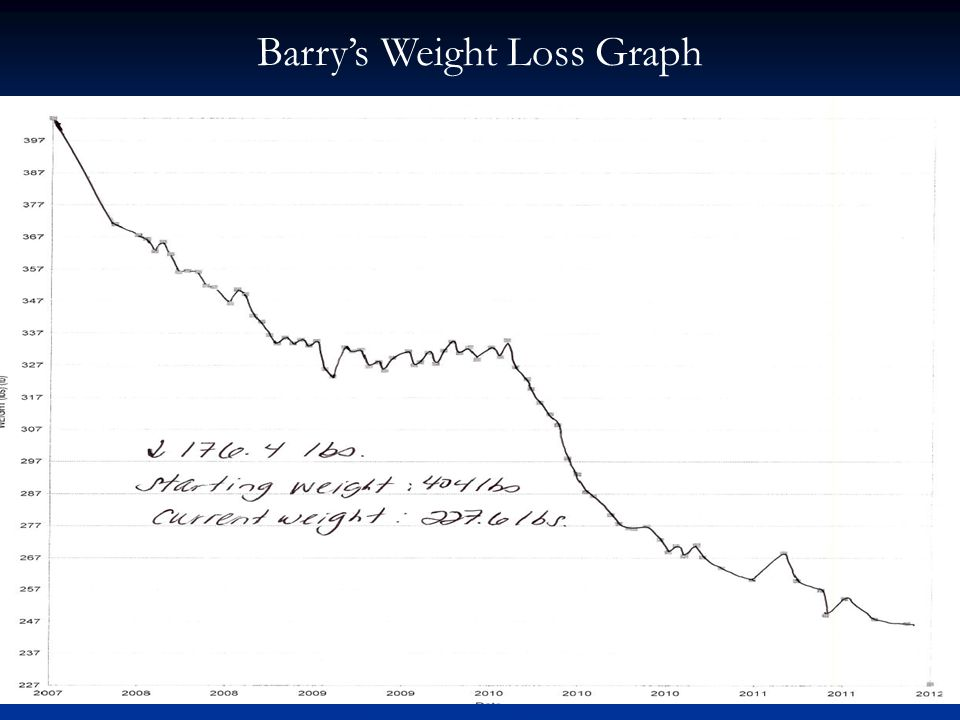 Barry's Weight Loss Graph