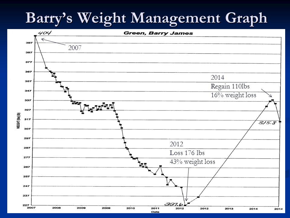 Barry's Weight Management Graph 2007 2014 Regain 110lbs 16% weight loss 2012 Loss 176 lbs 43% weight loss