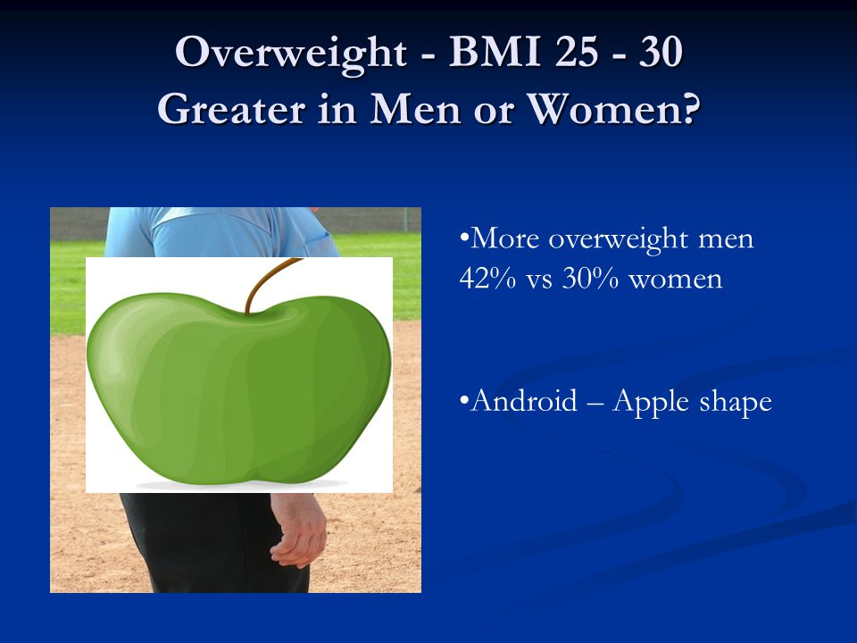 Overweight - BMI 25 - 30 Greater in Men or Women.