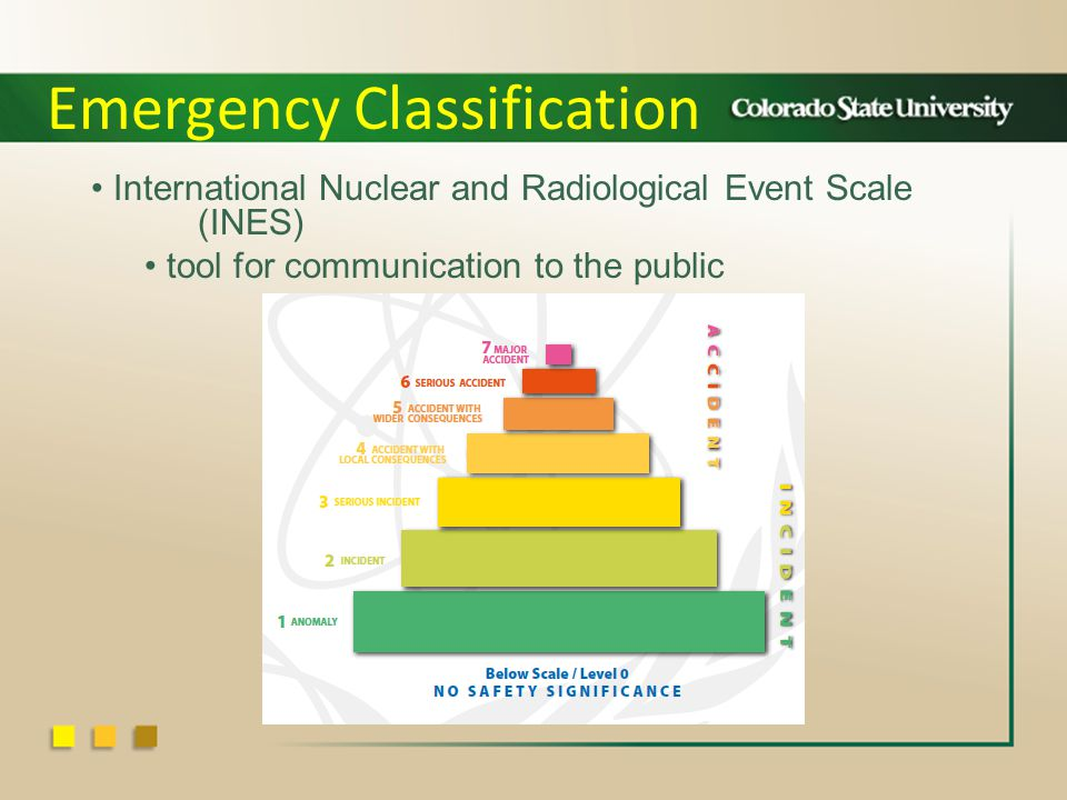 International Nuclear and Radiological Event Scale (INES) tool for communication to the public Emergency Classification