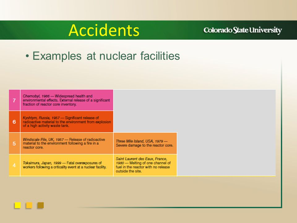 Examples at nuclear facilities Accidents