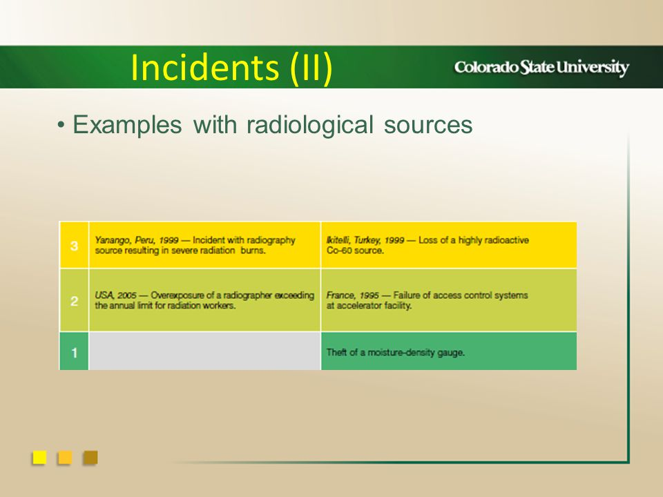 Examples with radiological sources Incidents (II)