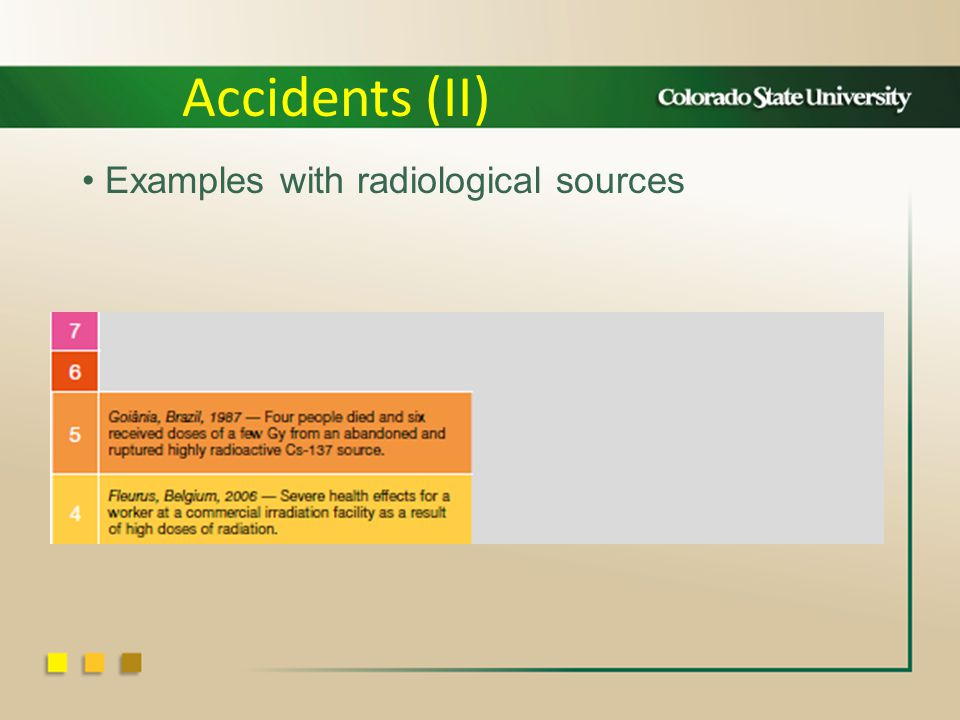 Examples with radiological sources Accidents (II)