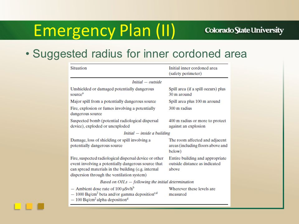 Suggested radius for inner cordoned area Emergency Plan (II)