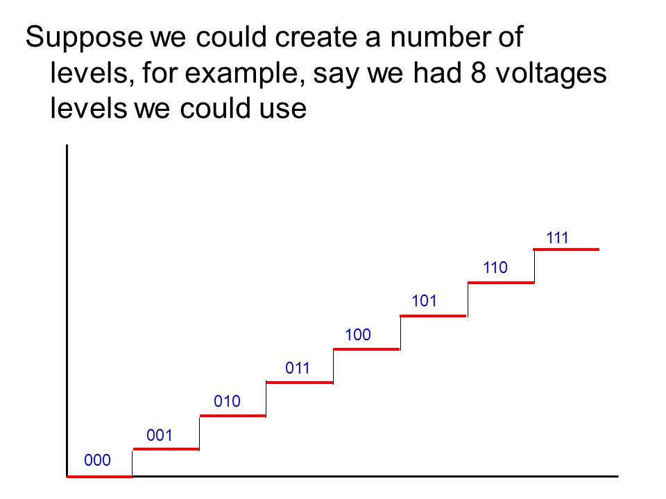 Suppose we could create a number of levels, for example, say we had 8 voltages levels we could use 000 001 010 011 100 101 110 111