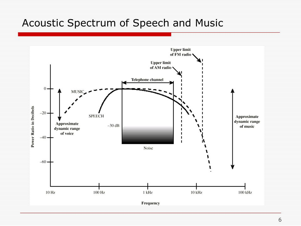 6 Acoustic Spectrum of Speech and Music