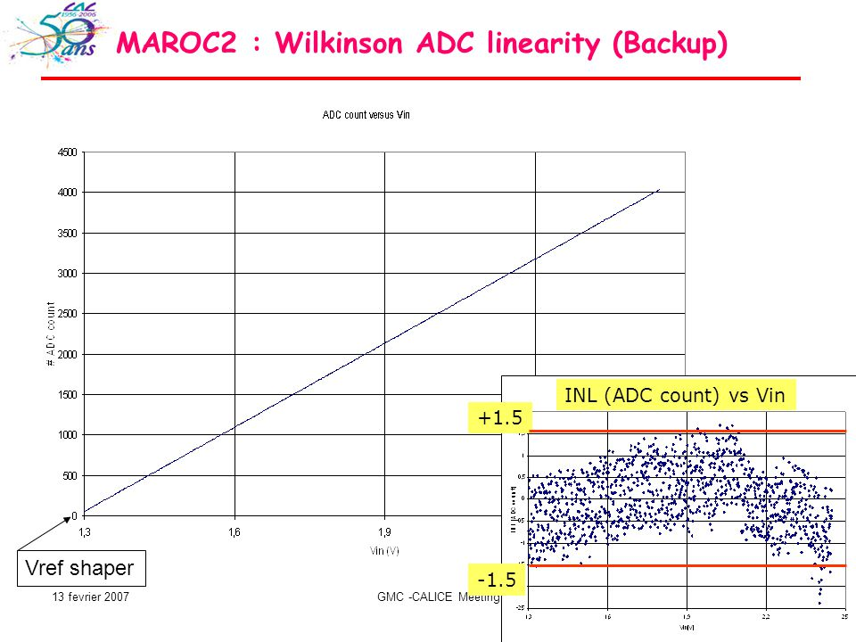 13 fevrier 2007GMC -CALICE Meeting 12 Vref shaper INL (ADC count) vs Vin MAROC2 : Wilkinson ADC linearity (Backup)