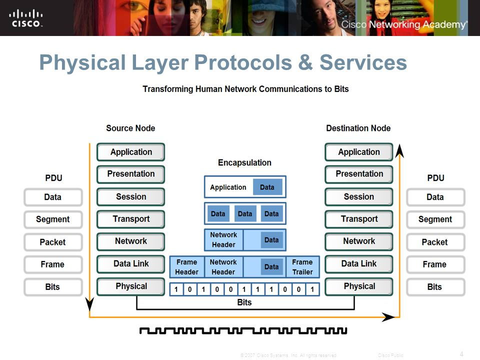 4 © 2007 Cisco Systems, Inc. All rights reserved.Cisco Public Physical Layer Protocols & Services