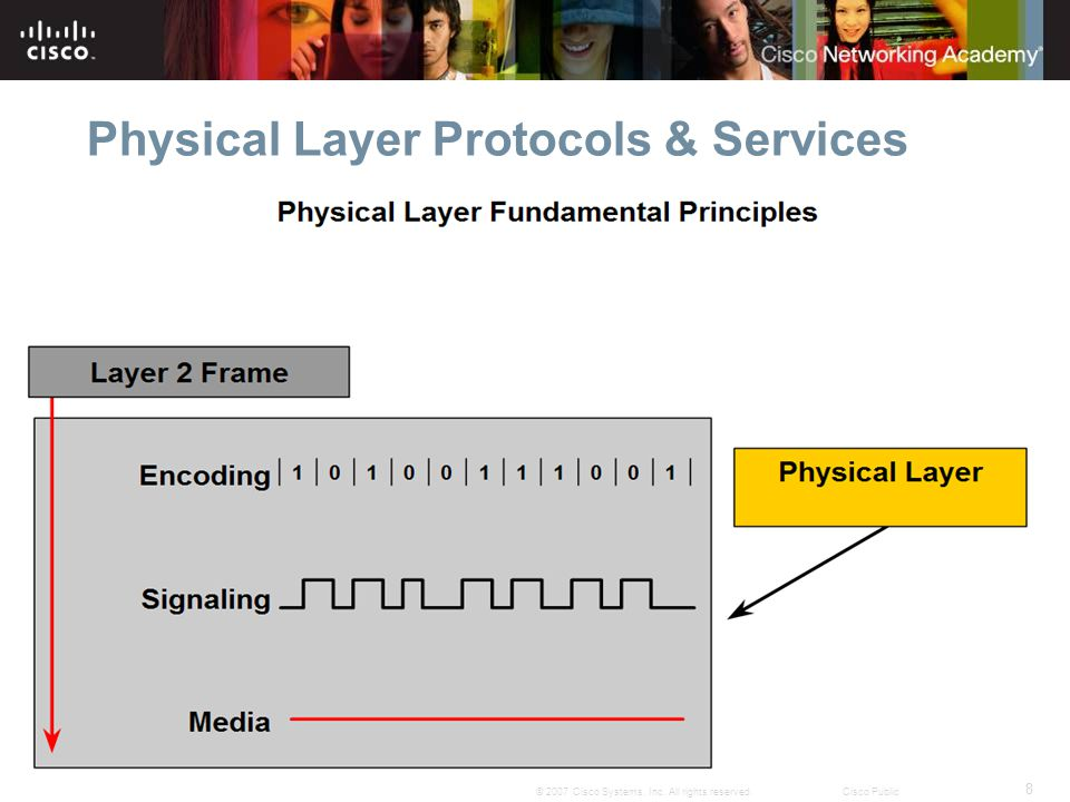 8 © 2007 Cisco Systems, Inc. All rights reserved.Cisco Public Physical Layer Protocols & Services