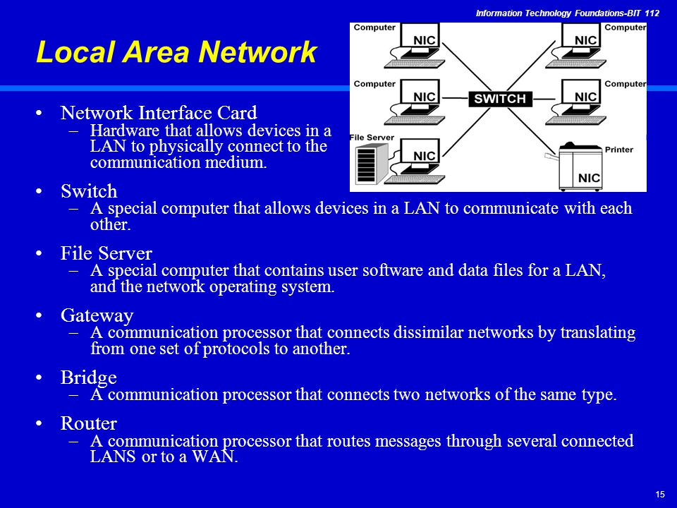 Information Technology Foundations-BIT Local Area Network Network Interface Card –Hardware that allows devices in a LAN to physically connect to the communication medium.
