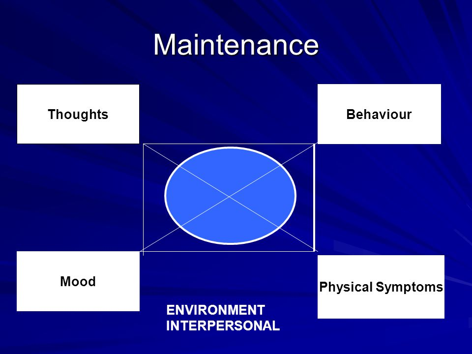Maintenance Thoughts Physical Symptoms Mood Behaviour ENVIRONMENT INTERPERSONAL