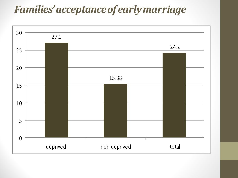 Families' acceptance of early marriage