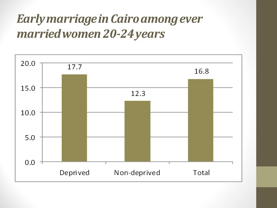 Early marriage in Cairo among ever married women years