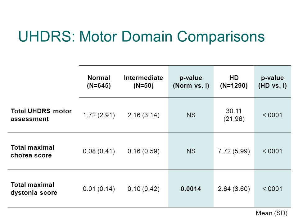 UHDRS: Motor Domain Comparisons Normal (N=645) Intermediate (N=50) p-value (Norm vs.