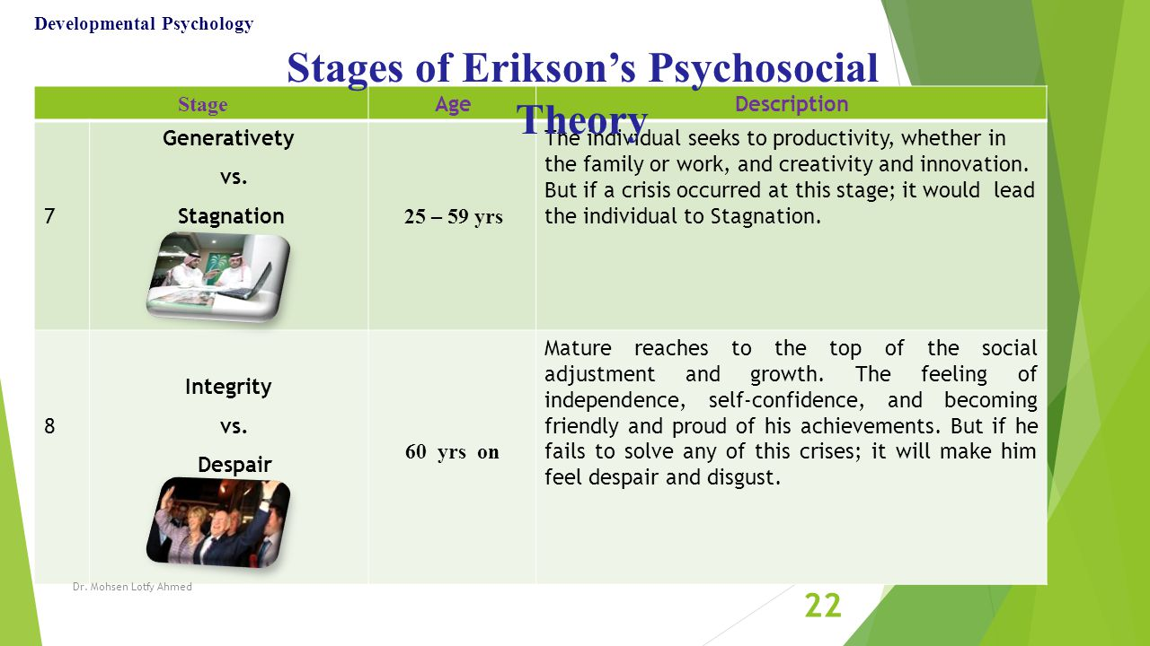 piaget kohlberg and erikson The theory of moral development is a very interesting subject that stemmed from jean piaget's theory of moral reasoning developed by psychologist lawrence kohlberg, this theory made us understand that morality starts from the early childhood years and can be affected by several factors.