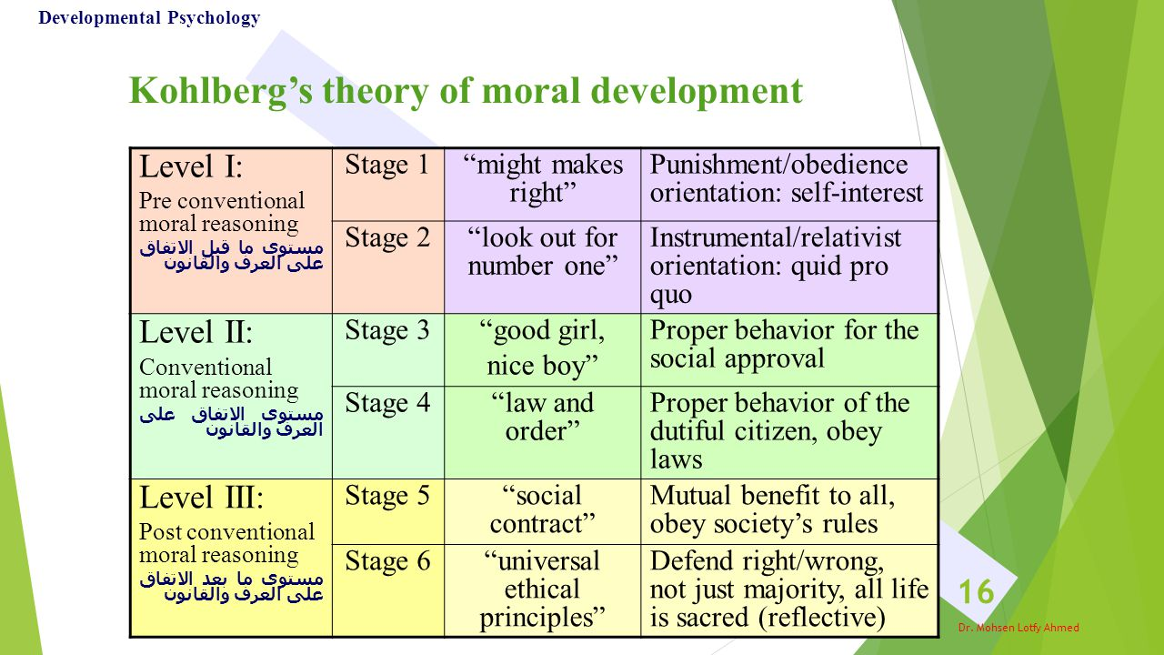 compare erikson s theory of development to kohlberg s developmental model of moral development Theories of development - outline on erik erikson's theory of psychosocial development kohlberg's theory of moral development.