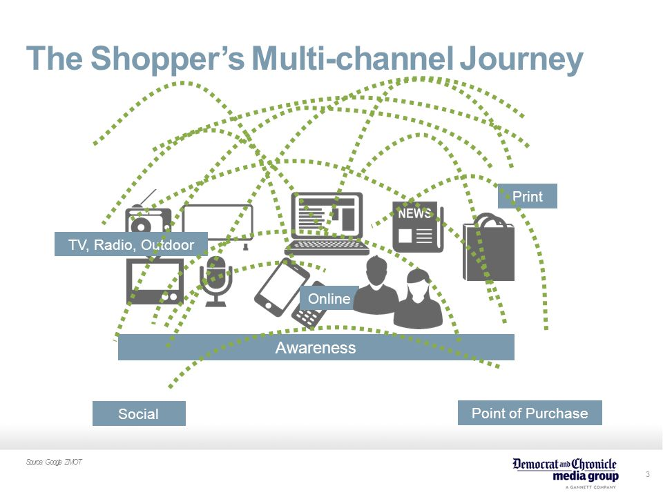 3 The Shopper's Multi-channel Journey Source: Google ZMOT Awareness TV, Radio, Outdoor Social Point of Purchase Print Online