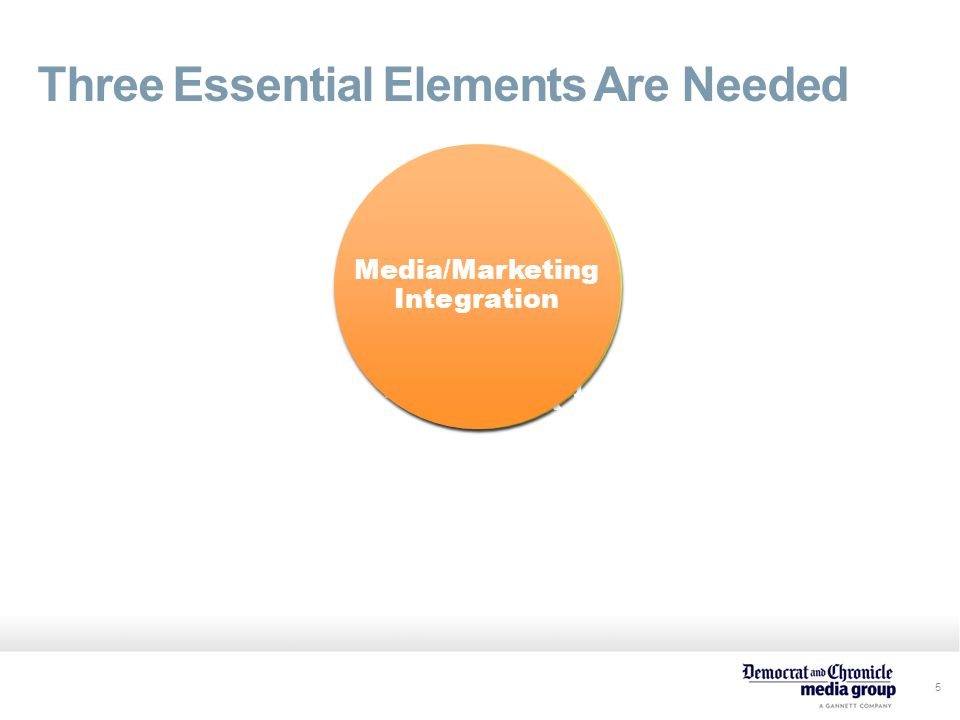 5 Three Essential Elements Are Needed Engaged Audiences Integrated Marketing Expertise Marketing Toolbox Media/Marketing Integration