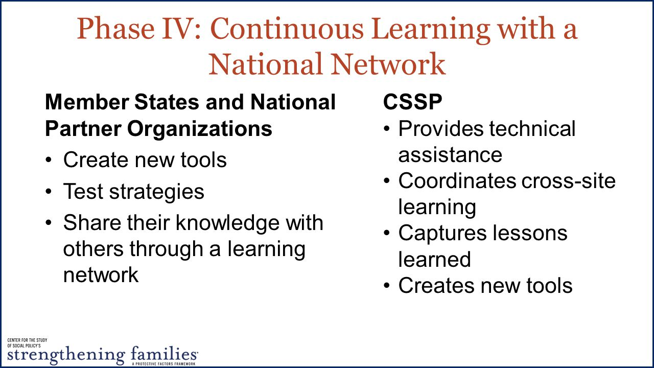 Phase IV: Continuous Learning with a National Network Member States and National Partner Organizations Create new tools Test strategies Share their knowledge with others through a learning network CSSP Provides technical assistance Coordinates cross-site learning Captures lessons learned Creates new tools