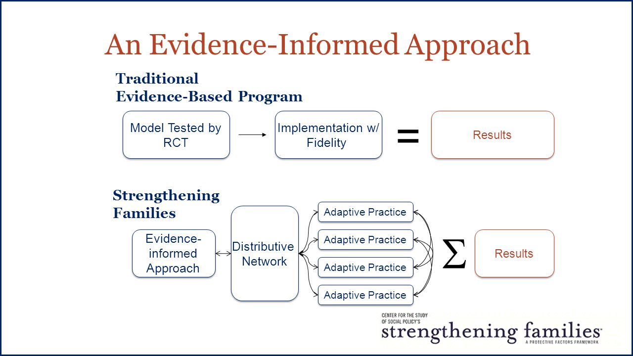 Implementation w/ Fidelity Implementation w/ Fidelity Results Model Tested by RCT Model Tested by RCT Traditional Evidence-Based Program Strengthening Families Evidence- informed Approach Evidence- informed Approach Distributive Network Distributive Network Adaptive Practice Results  = An Evidence-Informed Approach