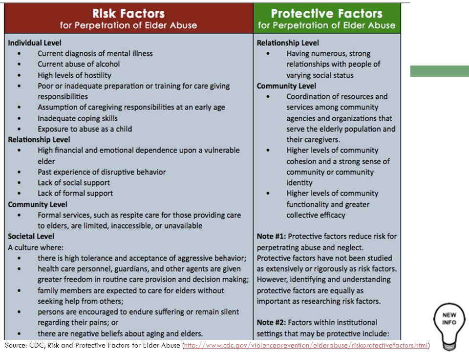 Source: CDC, Risk and Protective Factors for Elder Abuse (