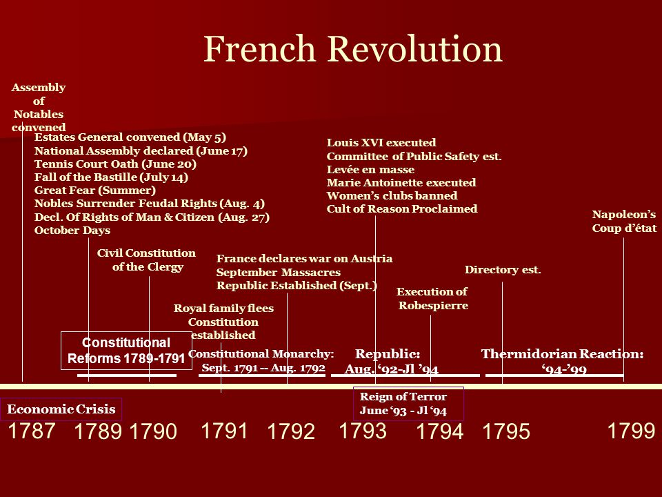 a study on the french revolution assembly of notables To deal with impending fiscal insolvency, the government convened an assembly of notables in 1787 to propose a new tax levied on all land and the convocation of advisory provincial assemblies repeated resistance to reform by the notables and parlements forced louis xvi (ruled 1774-1792) to convene the estates-general, a representative body composed of clergy, nobles, and the third estate that had.