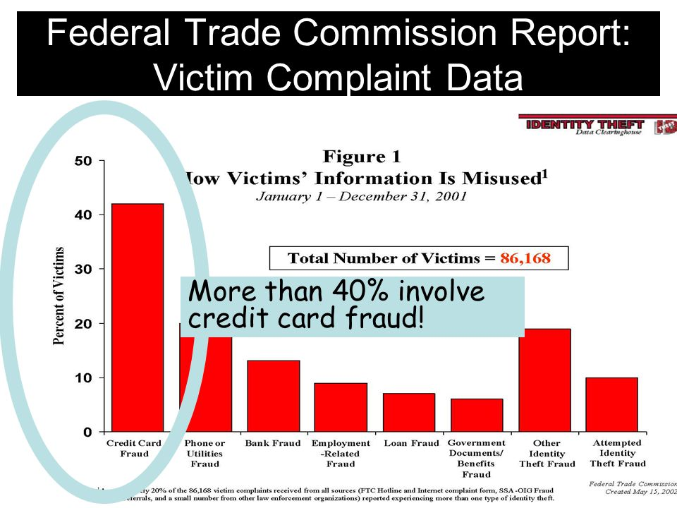 More than 40% involve credit card fraud!