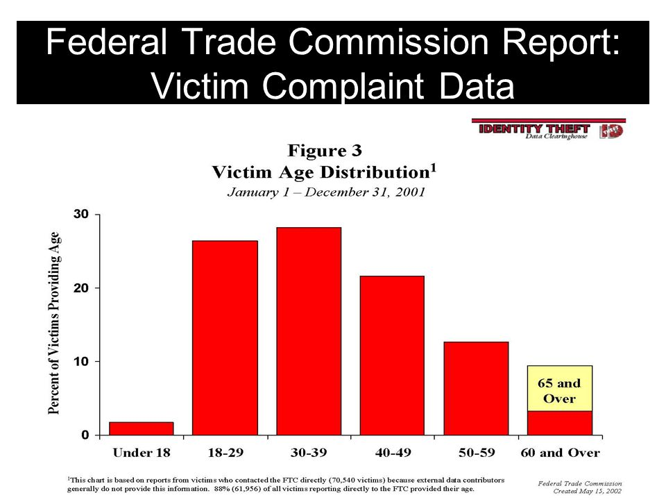 Federal Trade Commission Report: Victim Complaint Data