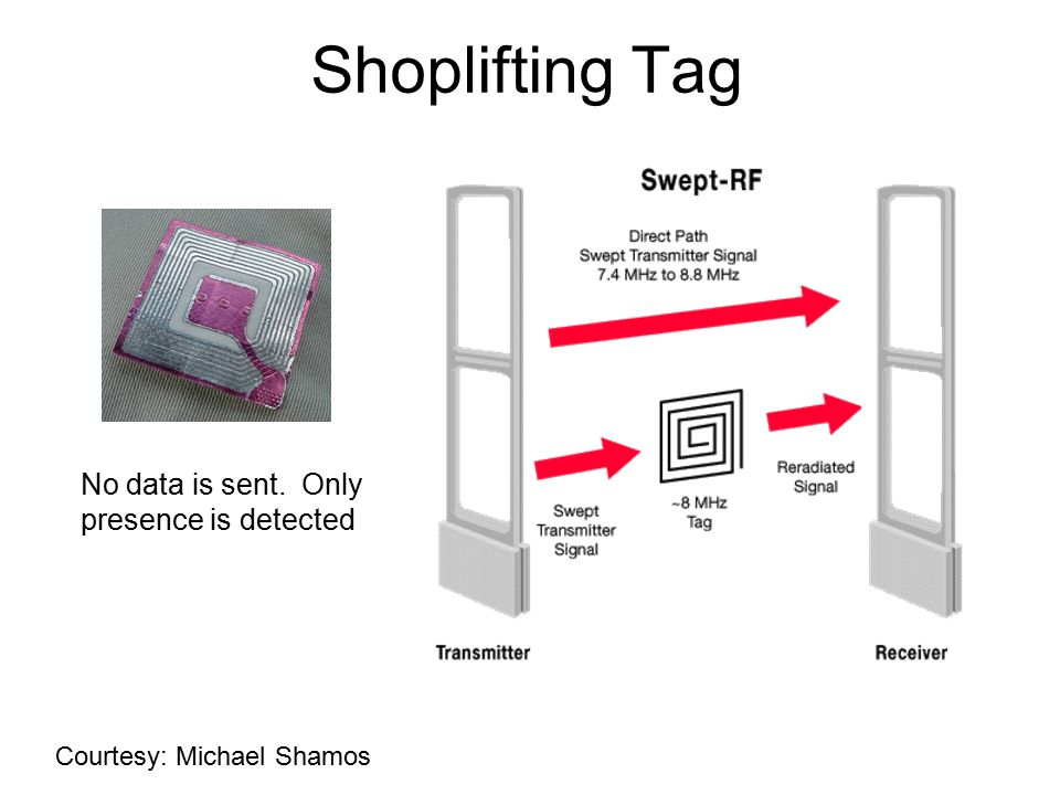 Shoplifting Tag No data is sent. Only presence is detected Courtesy: Michael Shamos