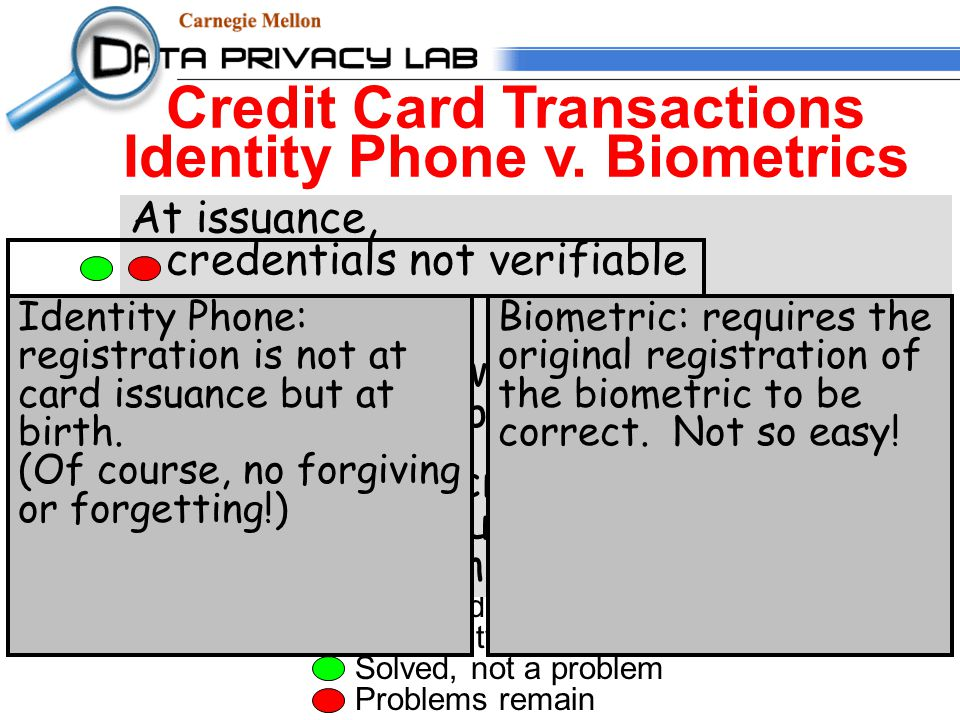 Biometric-based encryption or hash value (right) Sweeney Identity Phone (left) Solved, not a problem Problems remain Credit Card Transactions Identity Phone v.