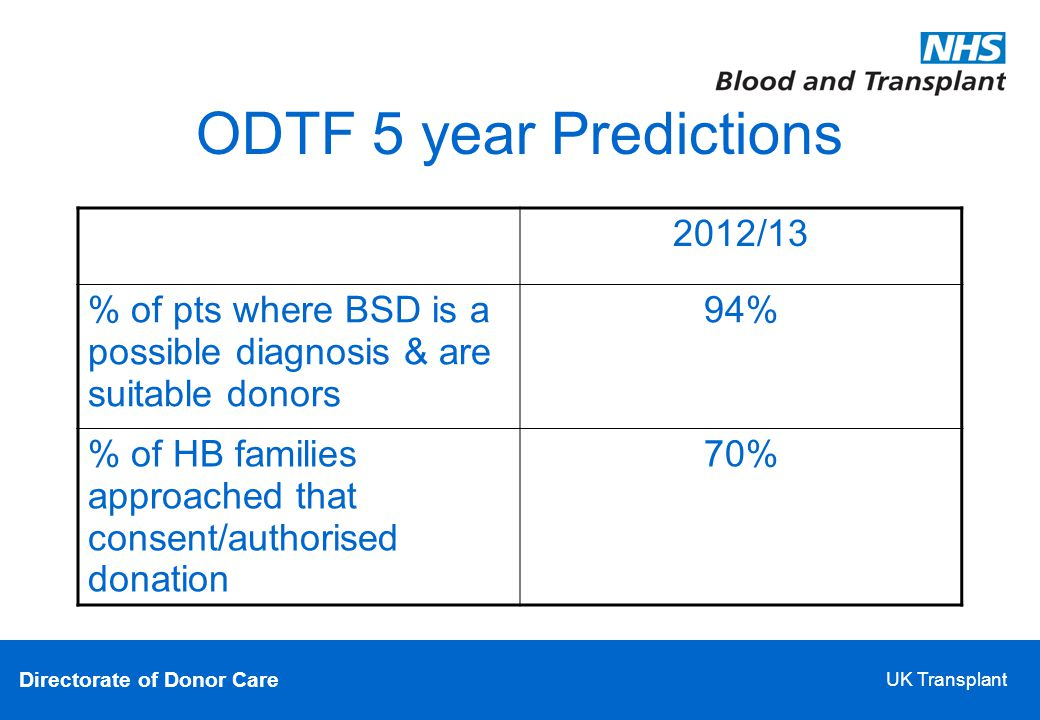 Directorate of Donor Care UK Transplant ODTF 5 year Predictions 2012/13 % of pts where BSD is a possible diagnosis & are suitable donors 94% % of HB families approached that consent/authorised donation 70%