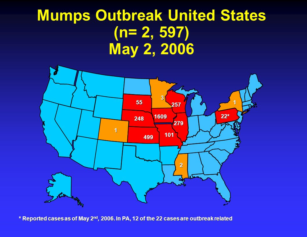 Mumps Outbreak United States (n= 2, 597) May 2, 2006 Mumps Outbreak United States (n= 2, 597) May 2, * * Reported cases as of May 2 nd, 2006.