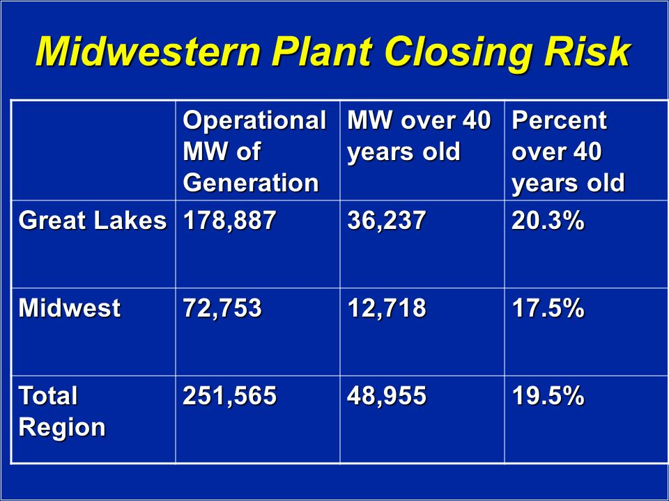 Midwestern Plant Closing Risk Operational MW of Generation MW over 40 years old Percent over 40 years old Great Lakes 178,88736, % Midwest72,75312, % Total Region 251,56548, %