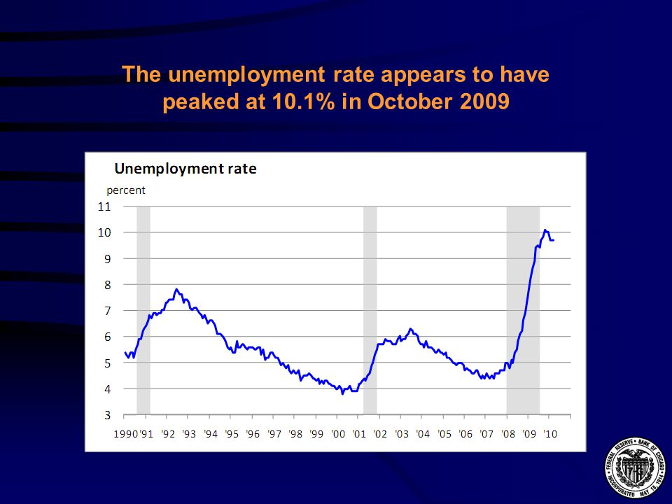 The unemployment rate appears to have peaked at 10.1% in October 2009