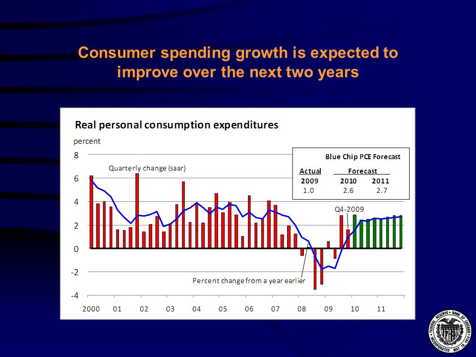 Consumer spending growth is expected to improve over the next two years