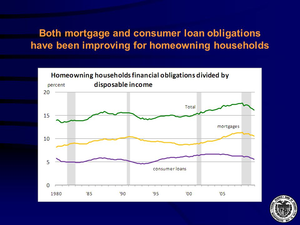 Both mortgage and consumer loan obligations have been improving for homeowning households