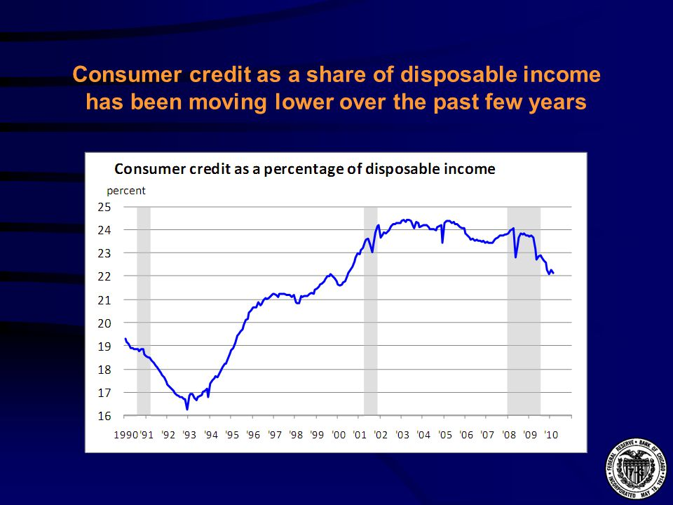 Consumer credit as a share of disposable income has been moving lower over the past few years